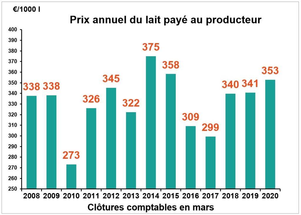 Cerfrance-lait-prix-conjoncture-2020